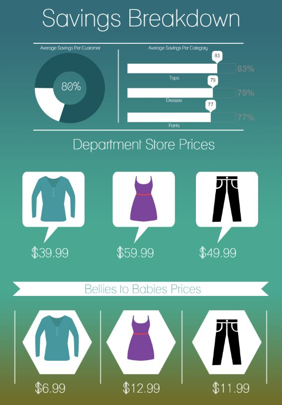 6639f68d067e5 Here is an infographic to break it down for you. Maternity savings at  Bellies to Babies