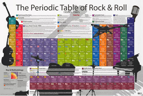 Periodic Table of Rock and Roll Poster