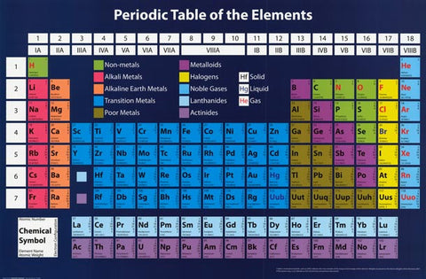 Chemistry periodic table of elements poster 24x36 bananaroad chemistry periodic table of elements poster urtaz Gallery
