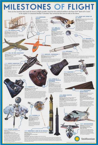 Milestones of Flight Smithsonian Institution Poster