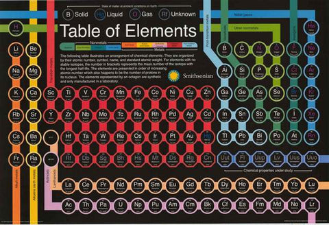 Periodic table of elements smithsonian institution poster 24x36 smithsonian periodic table poster urtaz Images