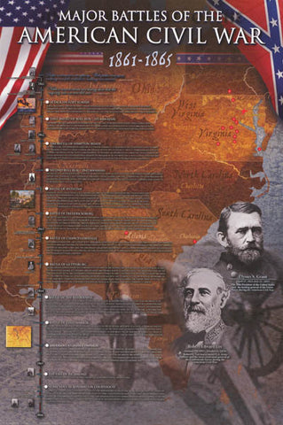 Civil War Battles Poster