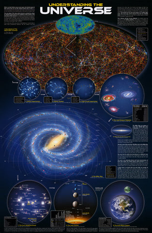 Understanding the Universe Infographic Poster