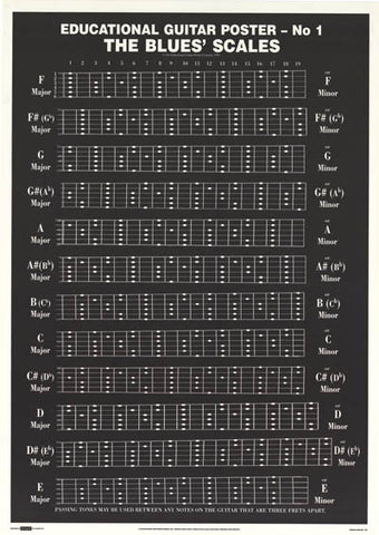 Guitar Blues Scales Chord Chart Poster