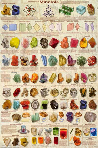 Introduction to Minerals Crystals Gems 24x36 Poster