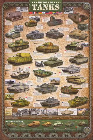 History of Tanks Infographic Poster