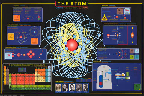 The Atom Infographic Poster