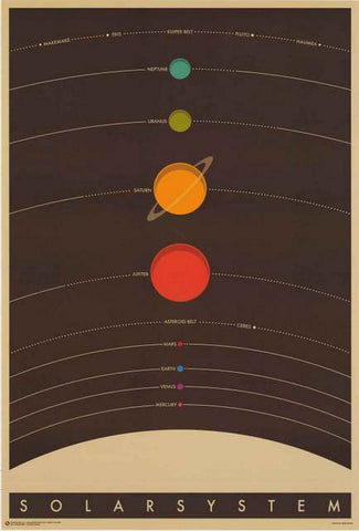 The Solar System Planets Poster