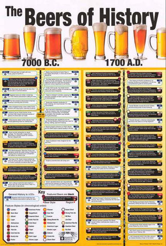 Beers of History Poster