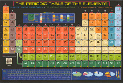 International Periodic Table of Elements Poster
