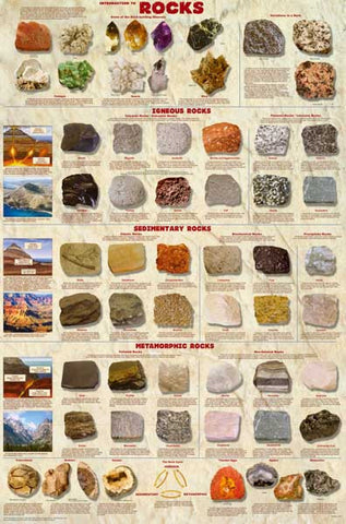 Introduction to Rocks Geology 24x36 Poster