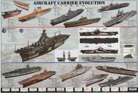 Aircraft Carriers Infographic Poster