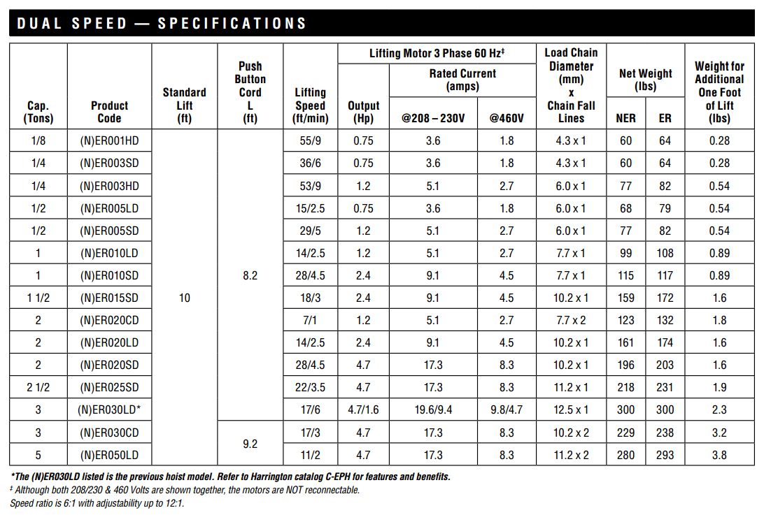 Harrington NER Hoist Specification Table