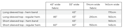 Fabric requirements table