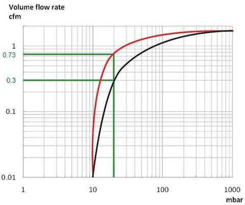 Sample vacuum pump curve