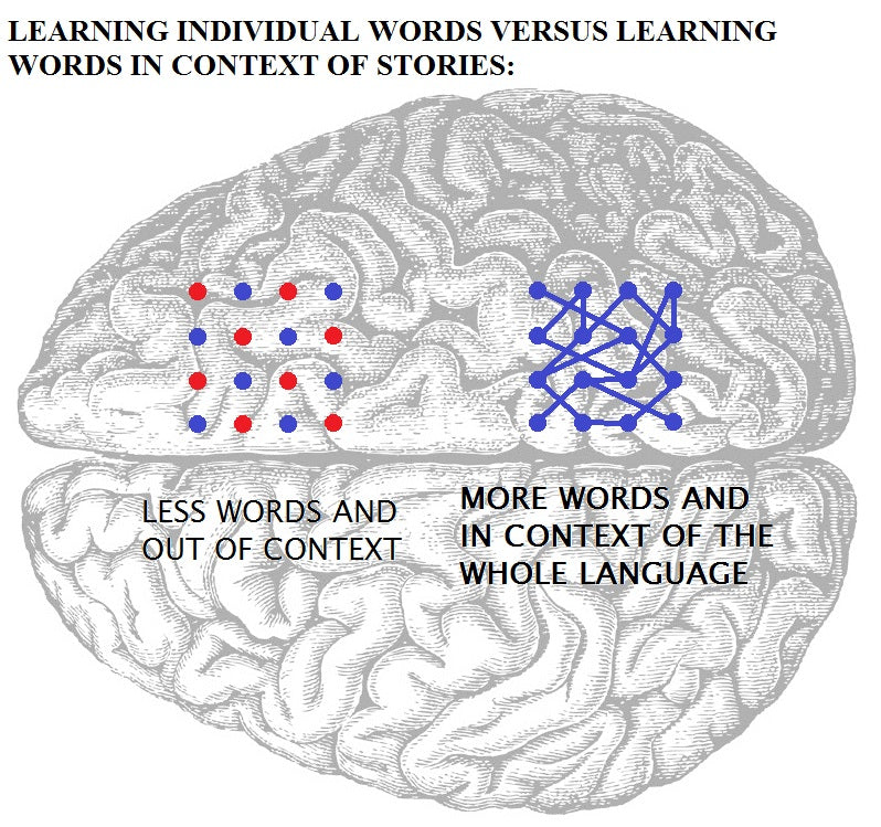 Learning individual words versus learning words in context of stories.