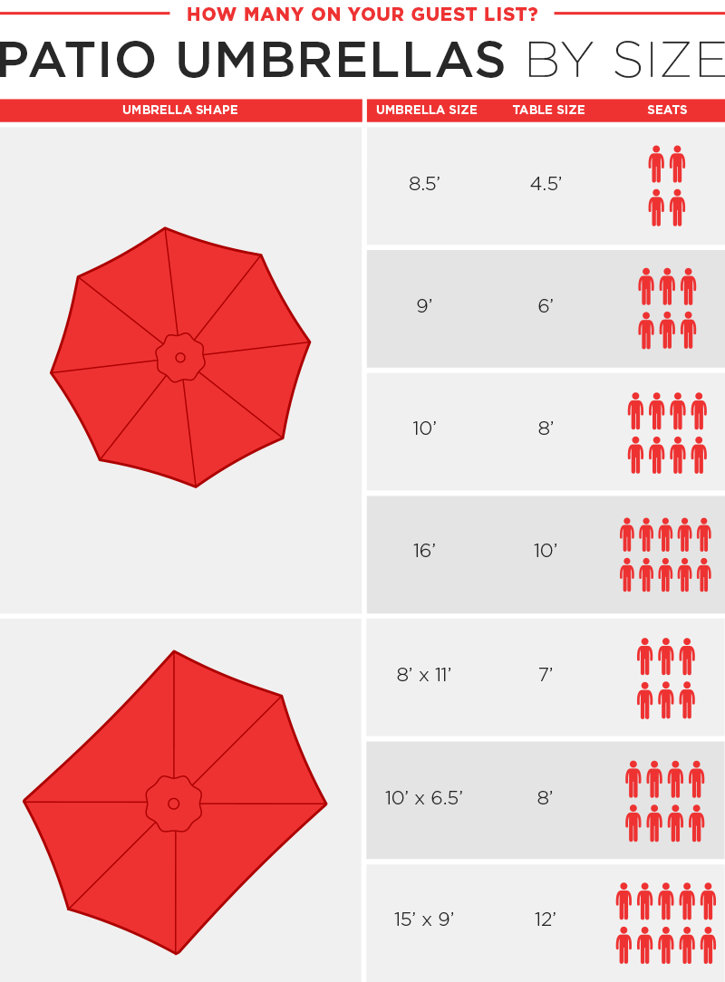 Choose your umbrella size by dining area