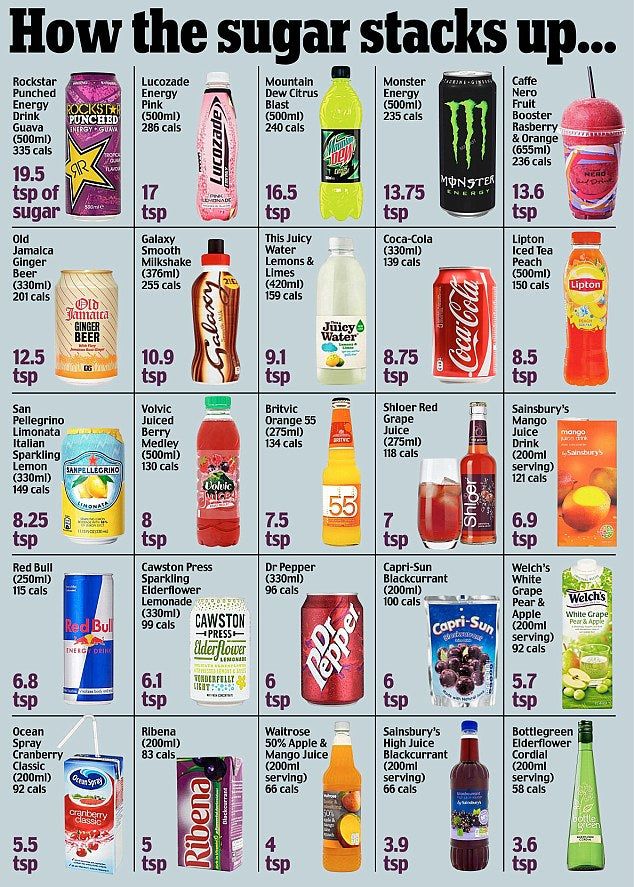 Sweet tooth: This graphic shows how many teaspoons of sugar are in each of  the fizzy drinks and sugar-laden juices above. Doctors will today demand  that ...