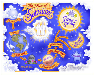 Plan of Salvation Chart