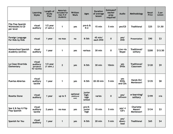 Homeschool Spanish Curriculum Comparison Chart