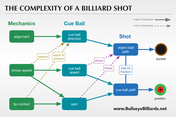 The Complexity of a Billiard Shot