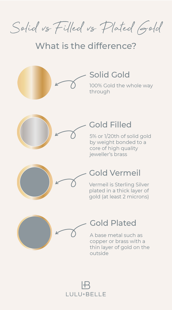 what does gold filled mean