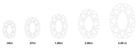 Diamond carat weight diagram from .50 ct, .07ct, 1.00ct, 2.00ct and 5.00ct