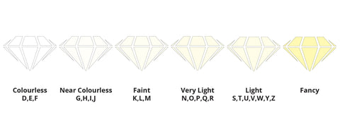 Diagram of diamond colour grades from colourless, near colourless, faint, very light, light and fancy.