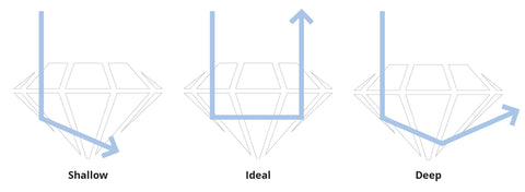 Diagram depicting three diamond cut grades, shallow, ideal and deep.
