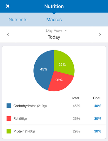 Macfitness - Macros Only Package