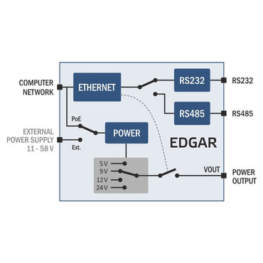 EGDAR POE Ethernet Serial Converter device, overview of operation diagram. Available from 8wired.com.au