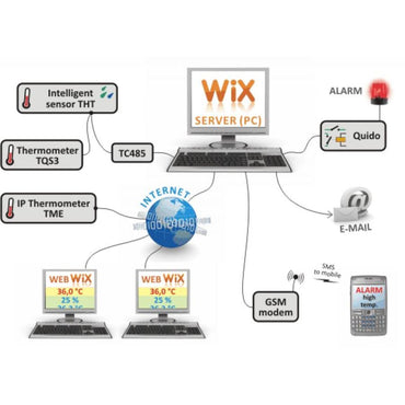 WIX (free version) graphing & measurement software for TME, Papago, TH2E