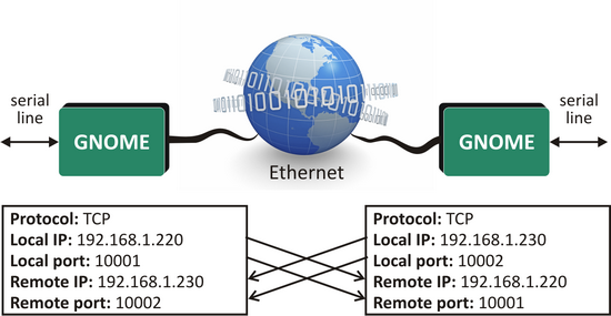 GNOME485 Ethernet to RS485 converter diagram, from Equals Greater Than