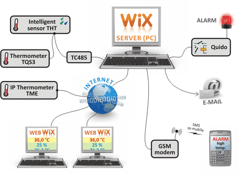 Wix Measuring Software (full version)