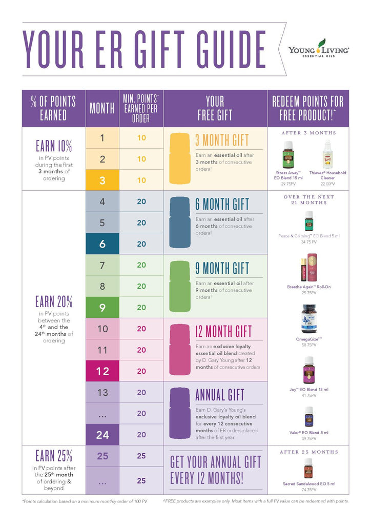 What is Young Living Essential Rewards?