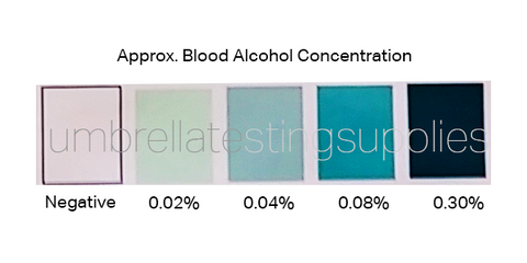Estimated Blood Alcohol Levels - Color Chart