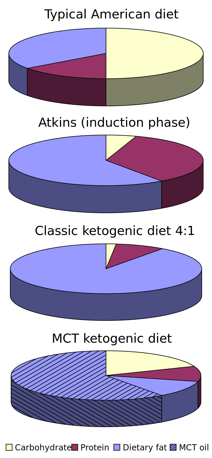 Pie chart showing the calorific contributions of the various keto diets