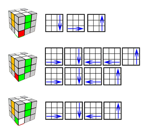 Possible Problem The Corner You Are Looking For Is In Top Layer But Wrong Position Or Turned Way Around Turn Cube So That
