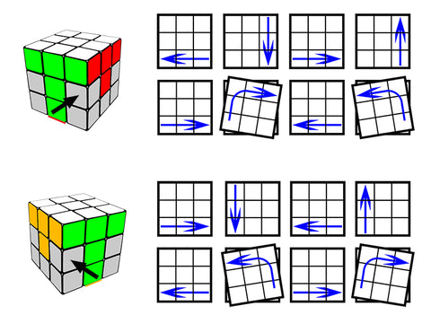 Possible Problem The Edge Piece You Want To Move Is In Second Layer But Wrong Position Or Way Around Solution Turn Cube