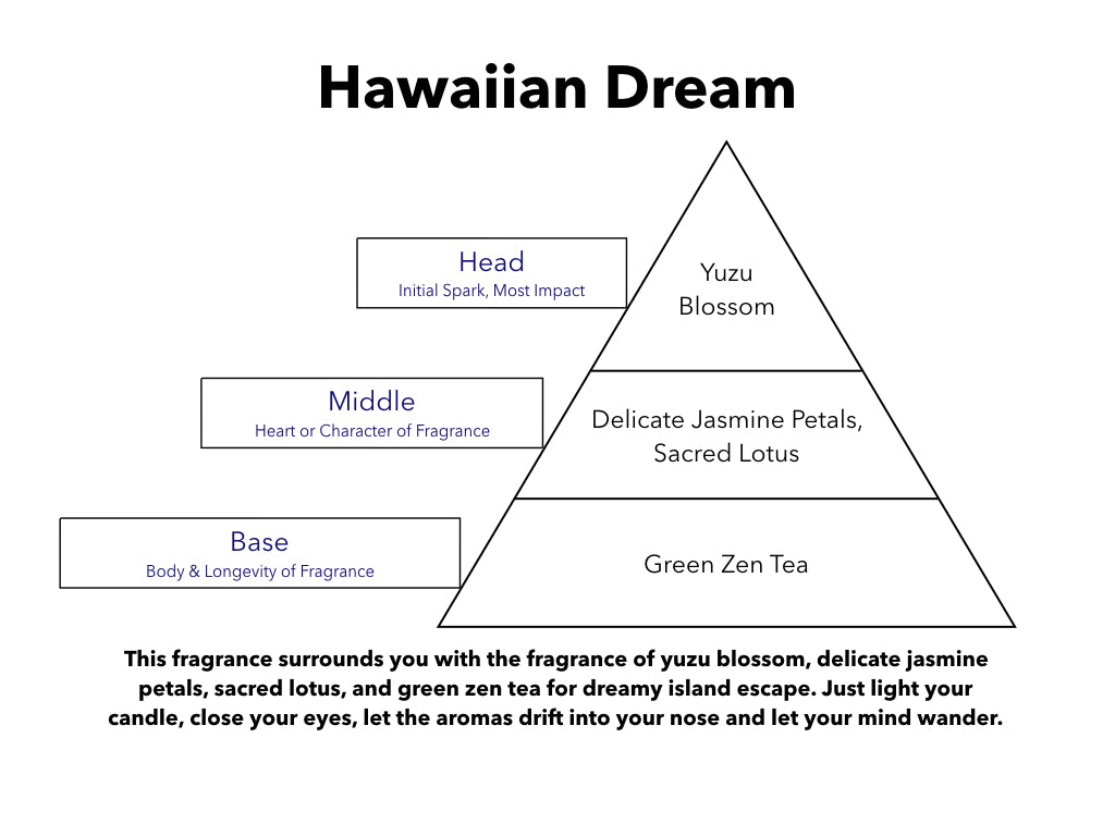 Hawaiian Dream Pre Scented Reeds
