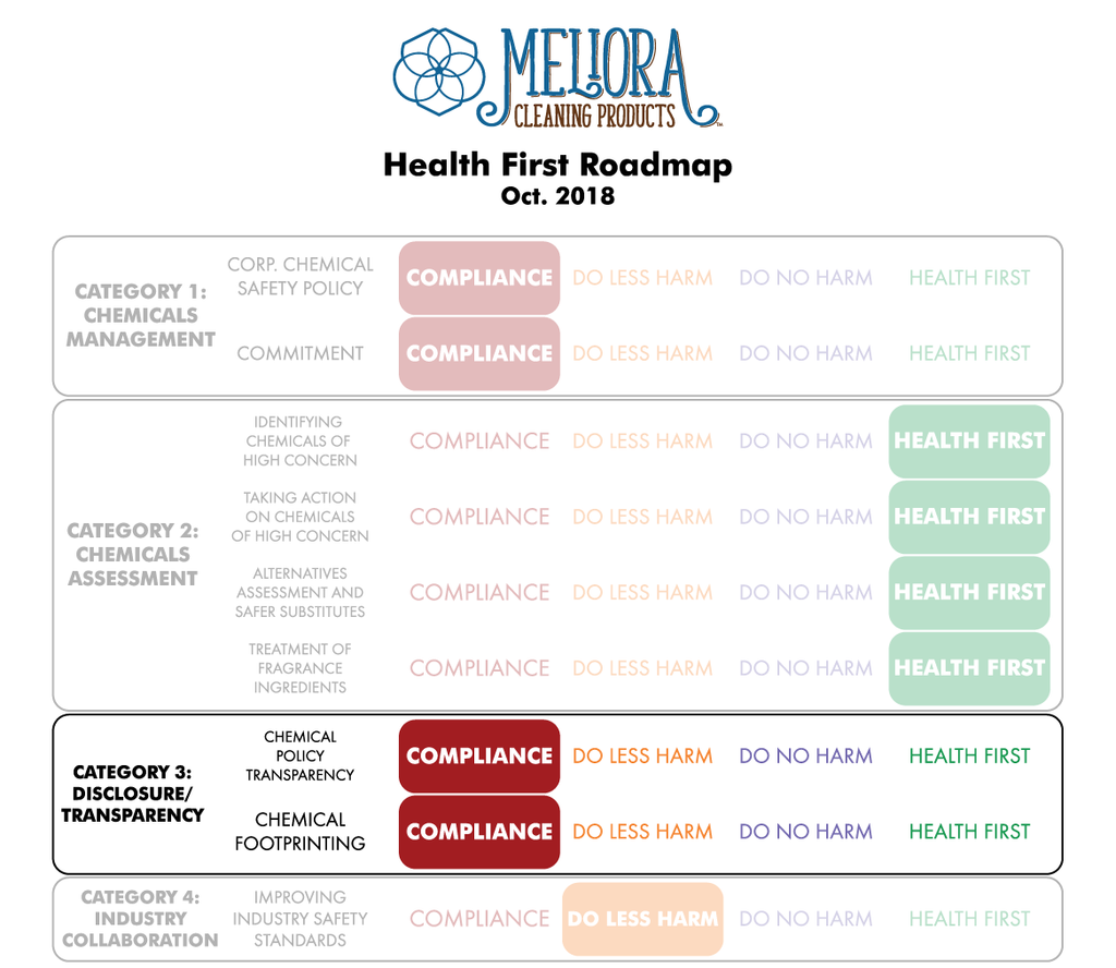 Health First Roadmap Preliminary Review - Category 3: Disclosure and Transparency