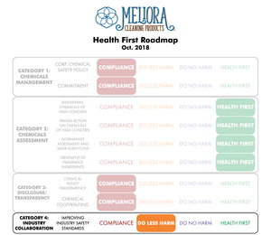 Health First Roadmap Preliminary Review - Category 4: Industry Collaboration
