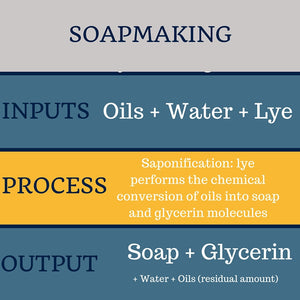 Tomato, Tomahto: Different Ways to List Ingredients in Soap