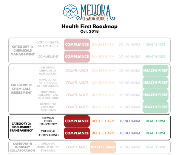 Health First Roadmap Preliminary Review Category 3 Transparency Meliora Cleaning Products