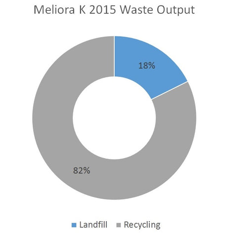 Meliora K 2015 Waste Results