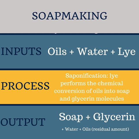 soapmaking process