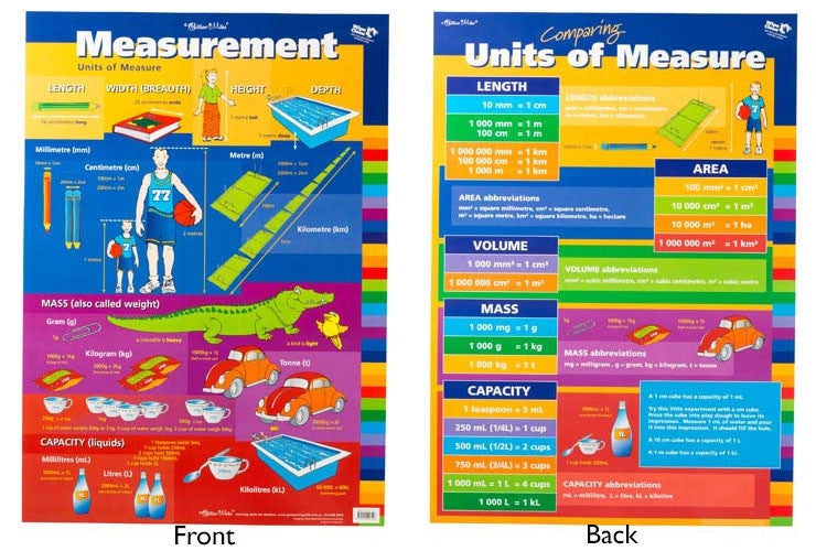 Gillian Miles - Measurement/Units of Measure Chart Wall Chart