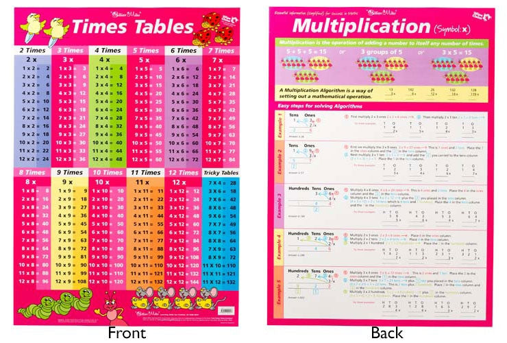 Gillian Miles - Times Tables Pink/ Multiplication wall chart