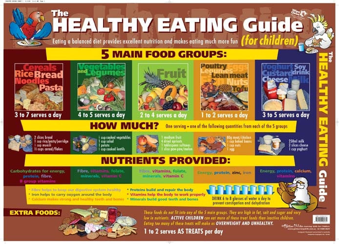 Gillian Miles - Healthy Eating Guide Wall Chart