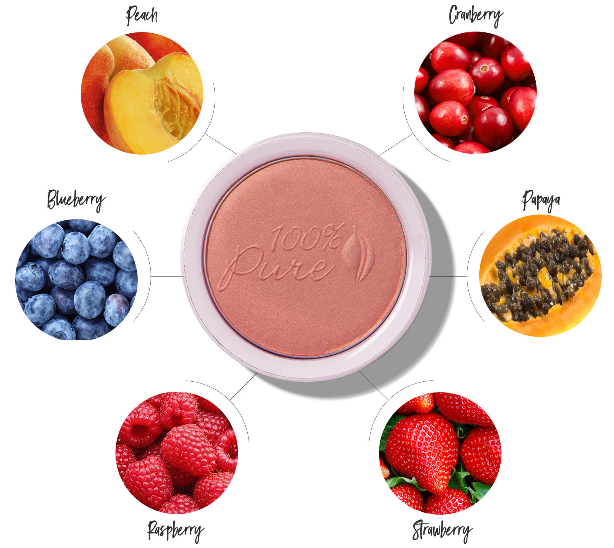 100% PURE Fruit Pigmented® Blush: Chiffon ingredients chart